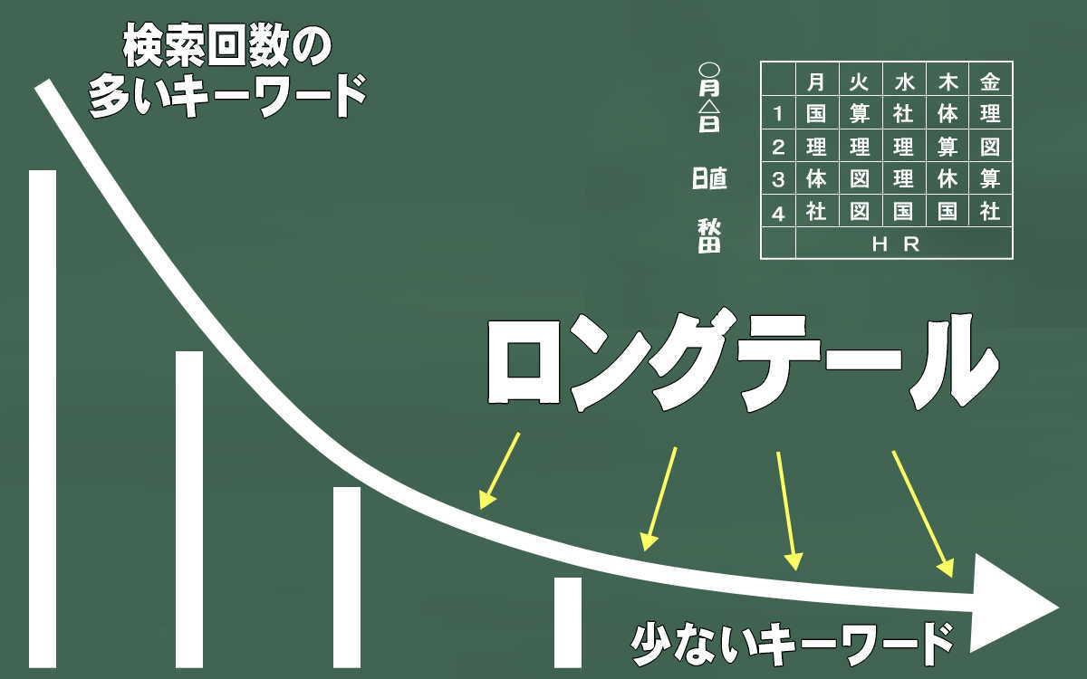 ロングテールの概念図イメージ画像