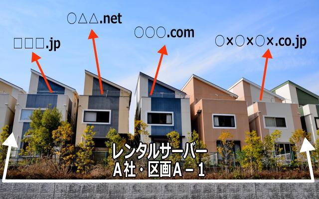 レンタルサーバー・共用サーバーと独自ドメインのイメージ画像
