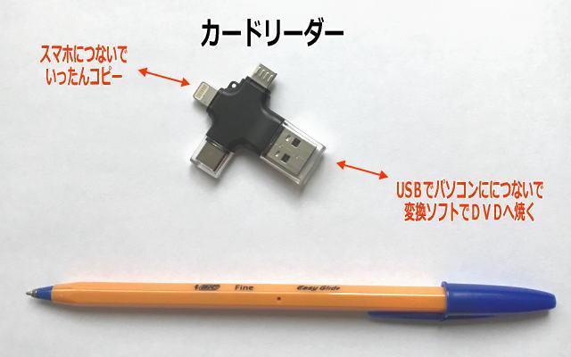スマホからカードリーダーへ、カードリーダーからパソコンへ、それからDVDへ焼くイメージ画像