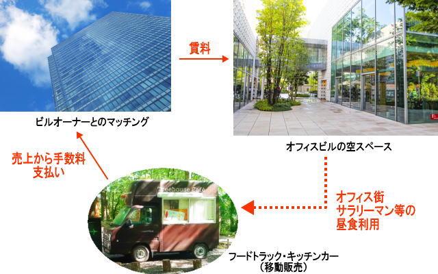 フードトラックビジネスのイメージ画像